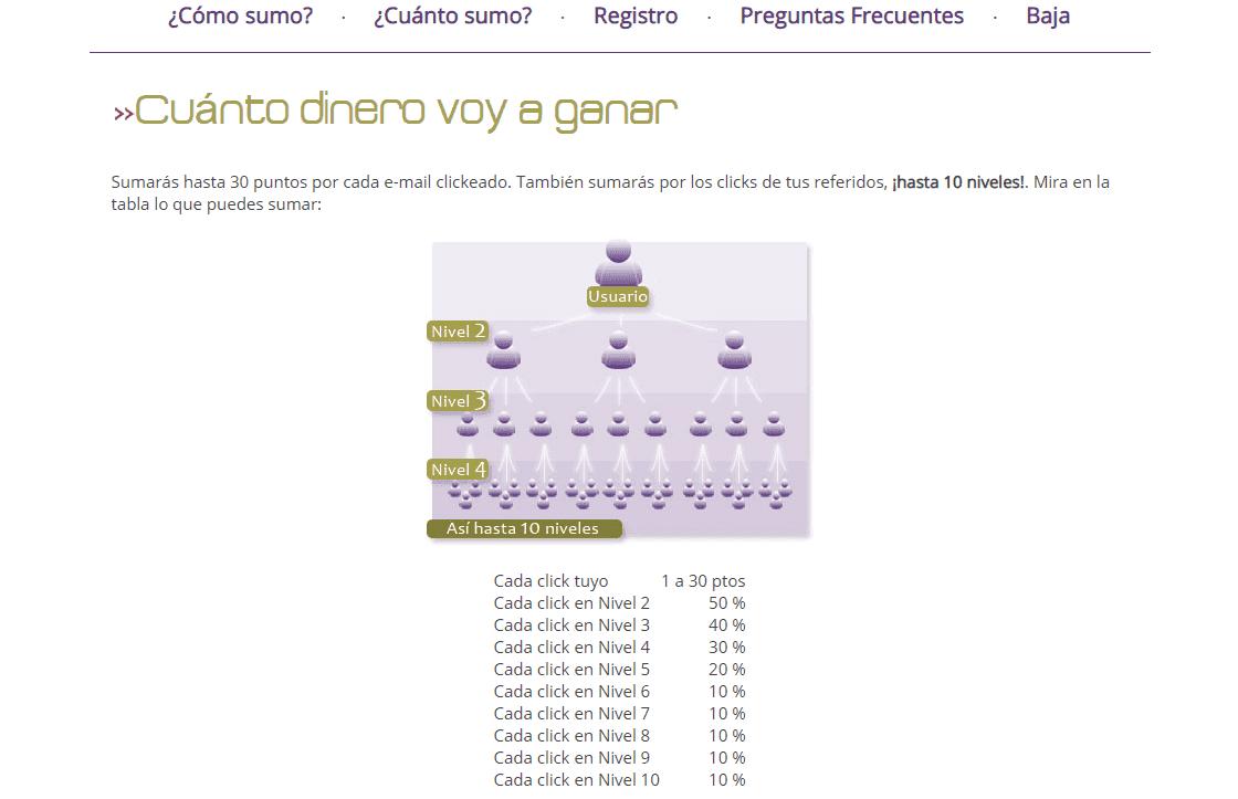 niveles-de-referidos-para-ganar-dinero-sumaclick